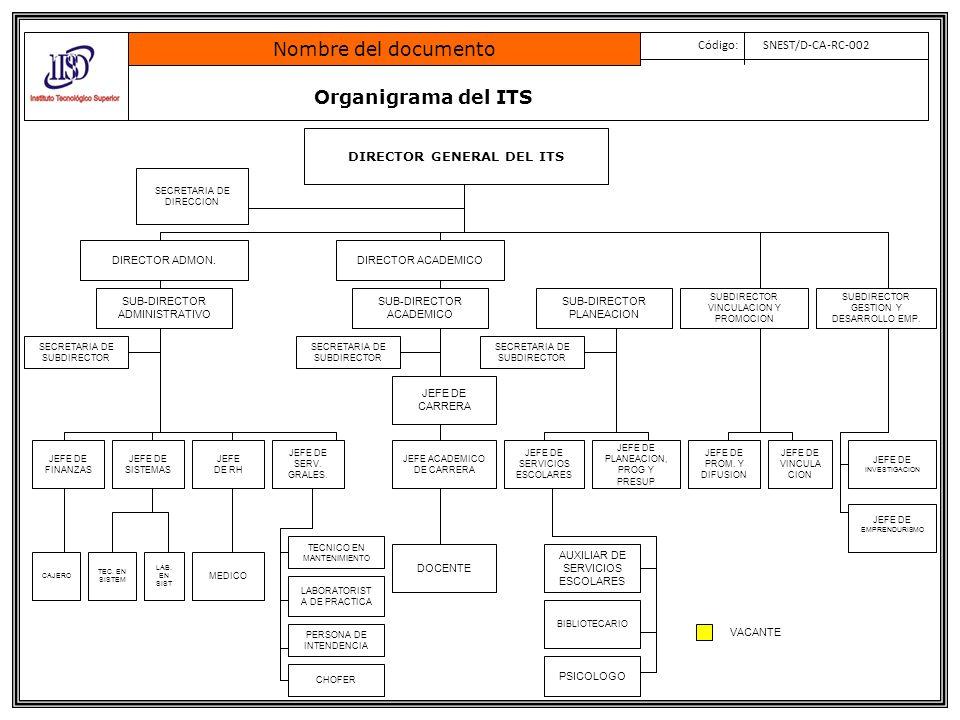Organigrama del ITS de Zapopan Nombre del documento Código: SNEST/D-CA-RC-002 DIRECTOR GENERAL DEL ITS DIRECTOR ADMON.DIRECTOR ACADEMICO JEFE DE FINANZAS JEFE DE RH SECRETARIA DE DIRECCIÓN CAJERO SECRETARIA DE SUBDIRECTOR JEFE DIVISIÓN CARRERA JEFE DE SERVICIOS ESCOLARES DOCENTE JEFE DE PLANEACION, PROG Y PRESUP JEFE DE SERV.