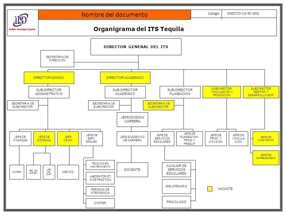 Organigrama del ITS de Zapotlanejo Nombre del documento Código: SNEST/D-CA-RC-002 DIRECTOR GENERAL DEL ITS DIRECTOR ADMON.DIRECTOR ACADEMICO JEFE DE FINANZAS JEFE DE RH SECRETARIA DE DIRECCIÓN CAJERO SECRETARIA DE SUBDIRECTOR JEFE DIVISIÓN CARRERA JEFE DE SERVICIOS ESCOLARES DOCENTE JEFE DE PLANEACION, PROG Y PRESUP JEFE DE SERV.