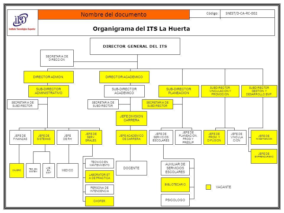 Organigrama del ITS La Huerta Nombre del documento Código: SNEST/D-CA-RC-002 DIRECTOR GENERAL DEL ITS DIRECTOR ADMON.DIRECTOR ACADEMICO JEFE DE FINANZ