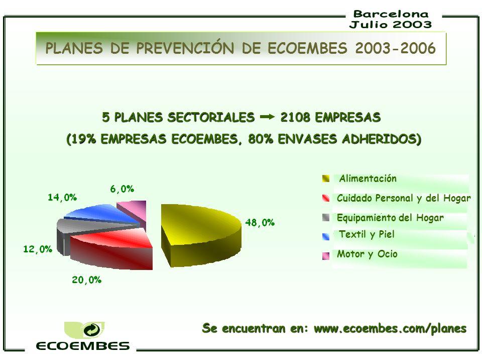 PLANES DE PREVENCIÓN DE ECOEMBES 2003-2006 5 PLANES SECTORIALES 2108 EMPRESAS (19% EMPRESAS ECOEMBES, 80% ENVASES ADHERIDOS) (19% EMPRESAS ECOEMBES, 8