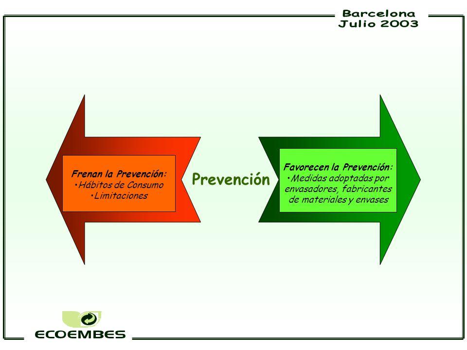 Favorecen la Prevención: Medidas adoptadas por envasadores, fabricantes de materiales y envases Frenan la Prevención: Hábitos de Consumo Limitaciones