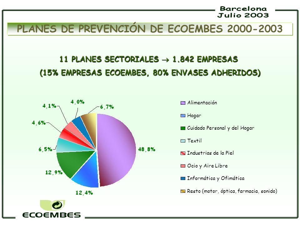 11 PLANES SECTORIALES 1.842 EMPRESAS (15% EMPRESAS ECOEMBES, 80% ENVASES ADHERIDOS) (15% EMPRESAS ECOEMBES, 80% ENVASES ADHERIDOS) PLANES DE PREVENCIÓ