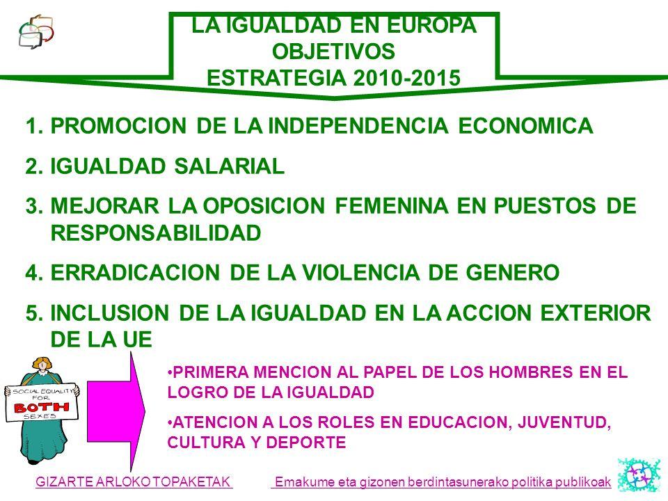 GIZARTE ARLOKO TOPAKETAK Emakume eta gizonen berdintasunerako politika publikoak LA IGUALDAD EN EUROPA OBJETIVOS ESTRATEGIA 2010-2015 1.PROMOCION DE L