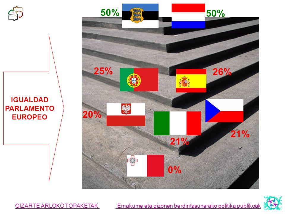 GIZARTE ARLOKO TOPAKETAK Emakume eta gizonen berdintasunerako politika publikoak IGUALDAD PARLAMENTO EUROPEO 0% 20% 21% 26% 25% 50%