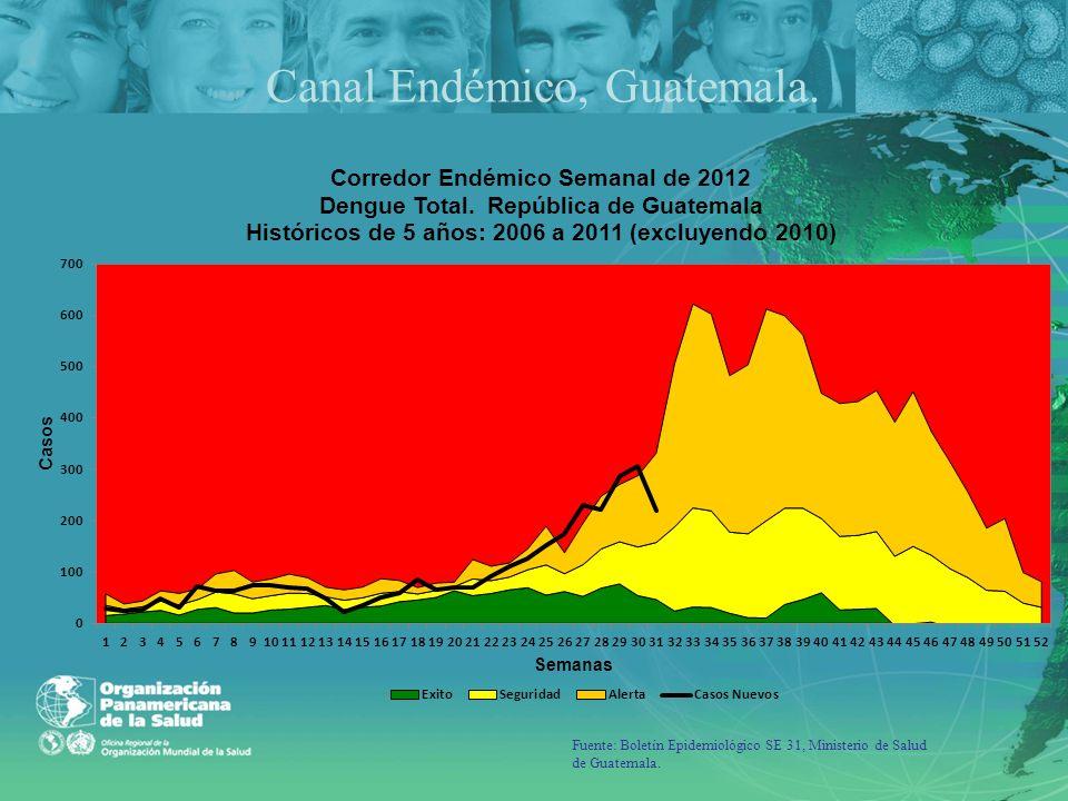 Fuente: Boletín Epidemiológico SE 31, Ministerio de Salud de Guatemala. Canal Endémico, Guatemala.