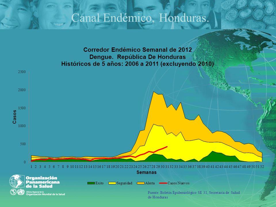 Fuente: Boletín Epidemiológico SE 31, Secretaría de Salud de Honduras Canal Endémico, Honduras.