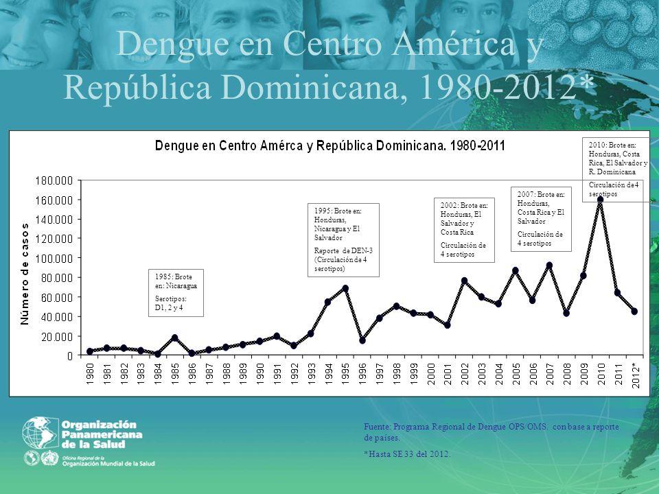 Dengue en Centro América y República Dominicana, 1980-2012* 1985: Brote en: Nicaragua Serotipos: D1, 2 y 4 1995: Brote en: Honduras, Nicaragua y El Sa