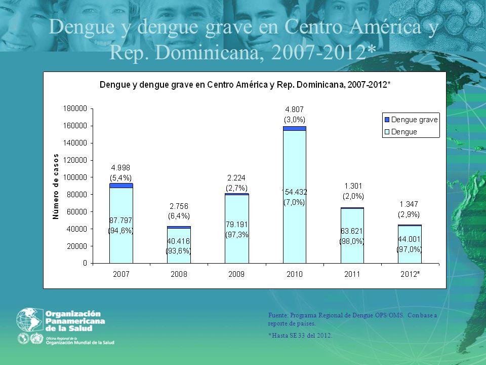 Dengue y dengue grave en Centro América y Rep. Dominicana, 2007-2012* Fuente: Programa Regional de Dengue OPS/OMS. Con base a reporte de países. *Hast