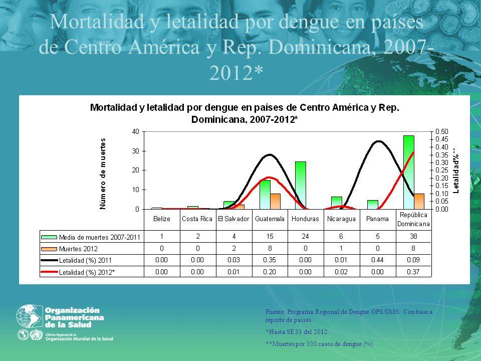 Mortalidad y letalidad por dengue en países de Centro América y Rep. Dominicana, 2007- 2012* Fuente: Programa Regional de Dengue OPS/OMS. Con base a r