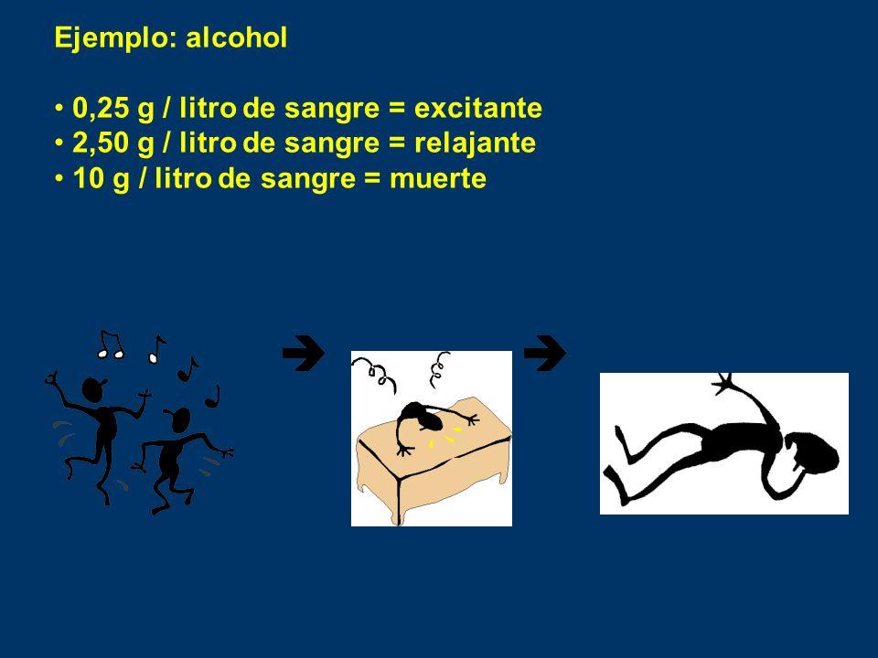 Ejemplo: alcohol 0,25 g / litro de sangre = excitante 2,50 g / litro de sangre = relajante 10 g / litro de sangre = muerte