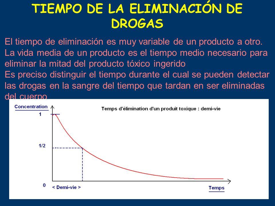 TIEMPO DE LA ELIMINACIÓN DE DROGAS El tiempo de eliminación es muy variable de un producto a otro. La vida media de un producto es el tiempo medio nec
