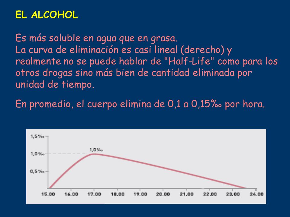 EL ALCOHOL Es más soluble en agua que en grasa. La curva de eliminación es casi lineal (derecho) y realmente no se puede hablar de
