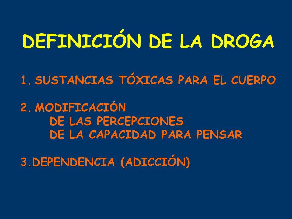 DEFINICIÓN DE LA DROGA 1.SUSTANCIAS TÓXICAS PARA EL CUERPO 2.MODIFICACI ÓN DE LAS PERCEPCIONES DE LA CAPACIDAD PARA PENSAR 3.DEPENDENCIA (ADICCIÓN)