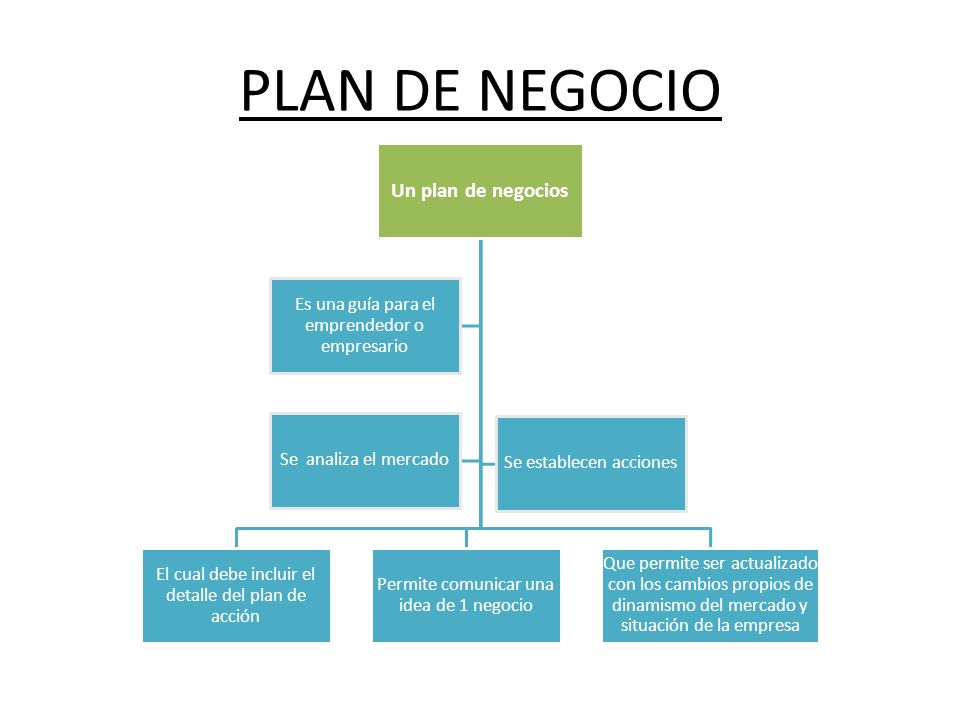 PLAN DE NEGOCIO Un plan de negocios El cual debe incluir el detalle del plan de acción Permite comunicar una idea de 1 negocio Que permite ser actuali
