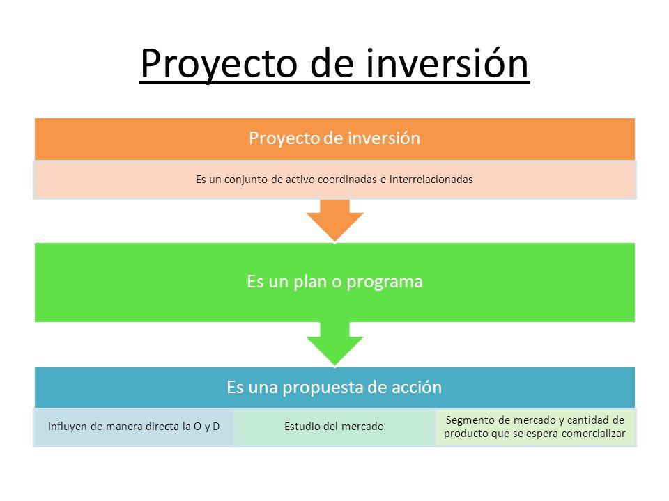 Proyecto de inversión Es una propuesta de acción Influyen de manera directa la O y DEstudio del mercado Segmento de mercado y cantidad de producto que