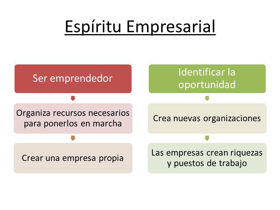Espíritu Empresarial Ser emprendedor Organiza recursos necesarios para ponerlos en marcha Crear una empresa propia Identificar la oportunidad Crea nue