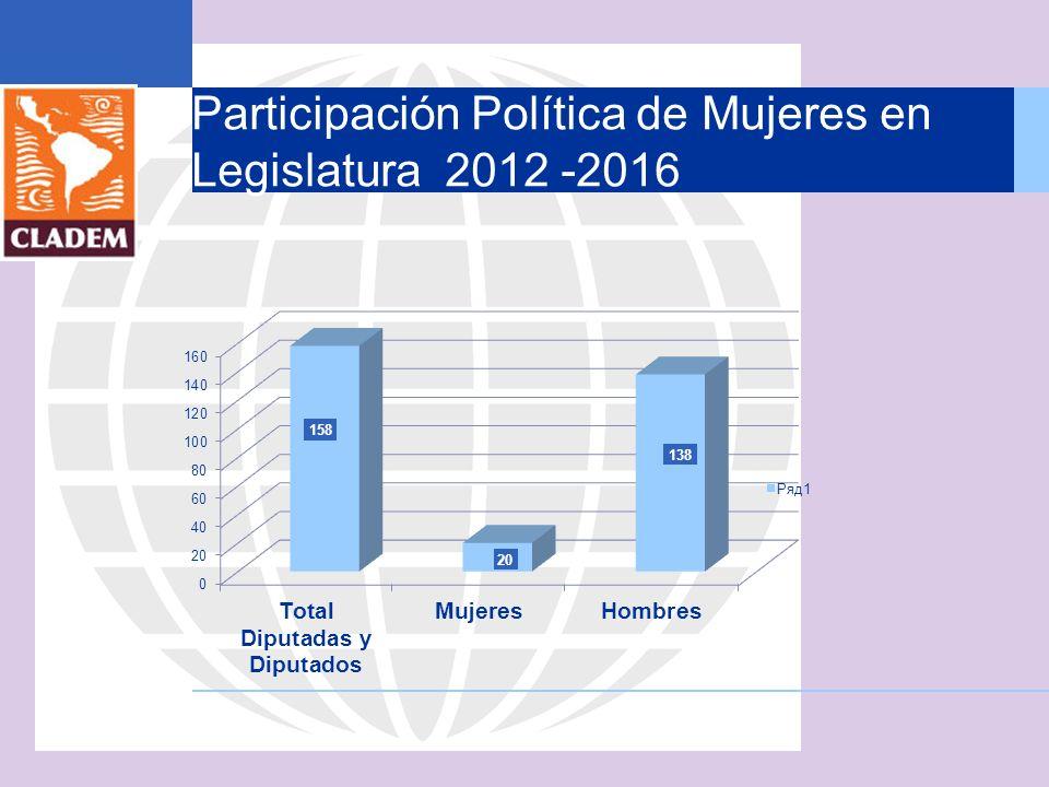 Participación Política de Mujeres en Legislatura 2012 -2016