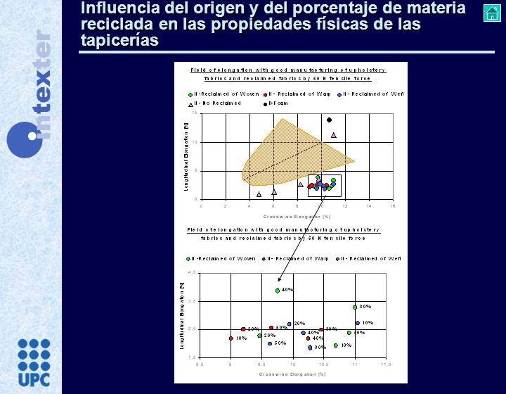 Influencia del origen y del porcentaje de materia reciclada en las propiedades físicas de las tapicerías