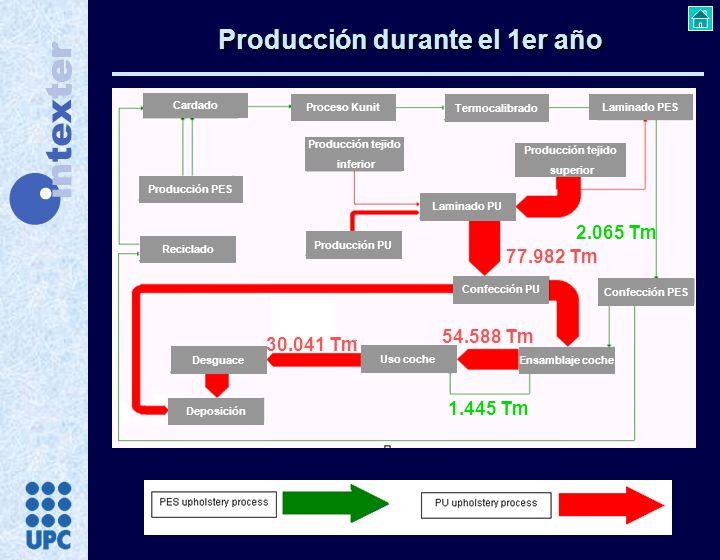 Producción durante el 1er año 2.065 Tm 77.982 Tm 30.041 Tm 54.588 Tm 1.445 Tm Cardado Proceso Kunit Termocalibrado Producción PES Producción tejido su