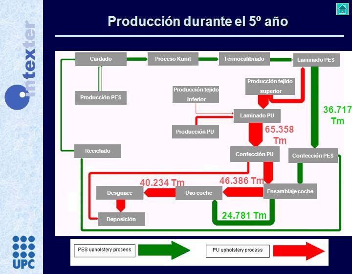 Cardado Proceso Kunit Termocalibrado Producción PES Producción tejido superior Producción tejido inferior Laminado PES Confección PU Producción PU Lam