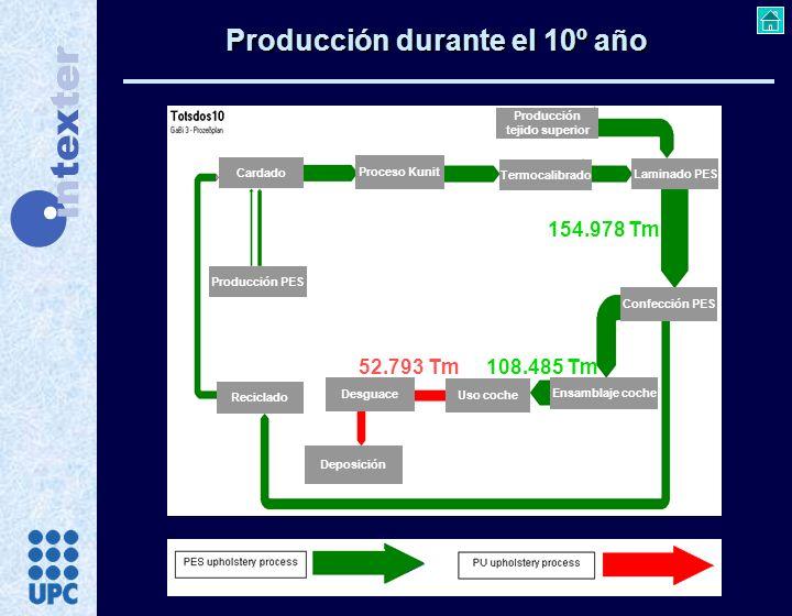 Producción durante el 10º año Cardado Proceso Kunit Termocalibrado Producción PES Producción tejido superior Laminado PES Confección PES Ensamblaje co