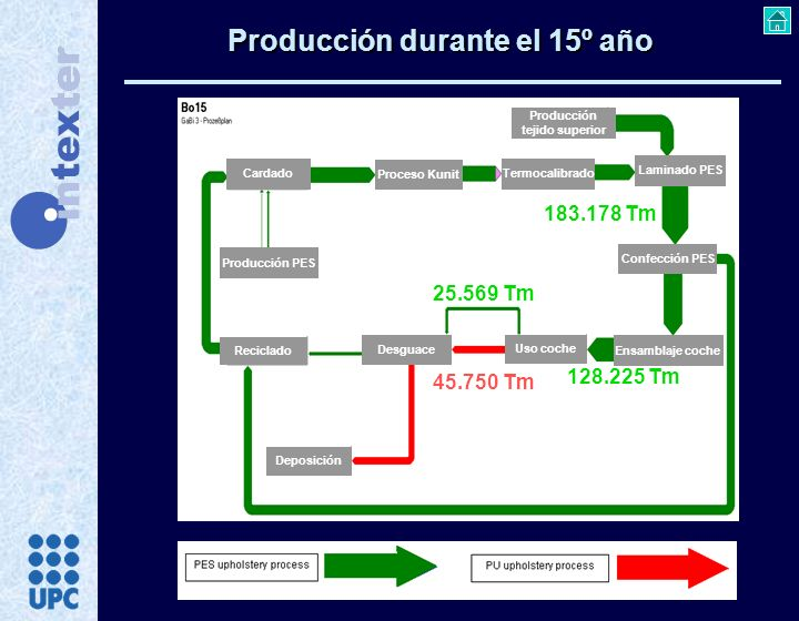 Producción durante el 15º año Cardado Proceso Kunit Termocalibrado Producción PES Producción tejido superior Laminado PES Confección PES Ensamblaje co