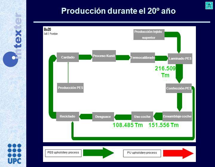 Producción durante el 20º año Cardado Proceso Kunit Termocalibrado Producción PES Producción tejido superior Laminado PES Confección PES Ensamblaje co