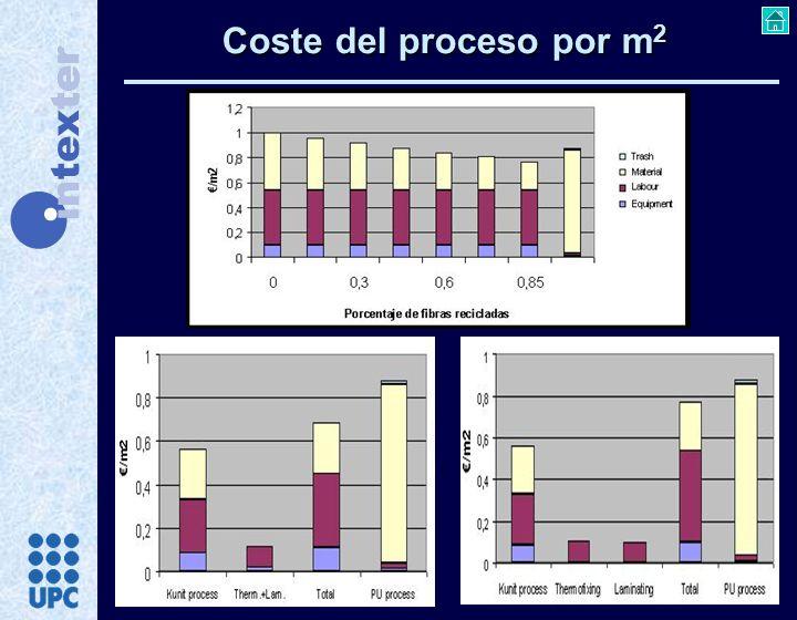 Coste del proceso por m 2