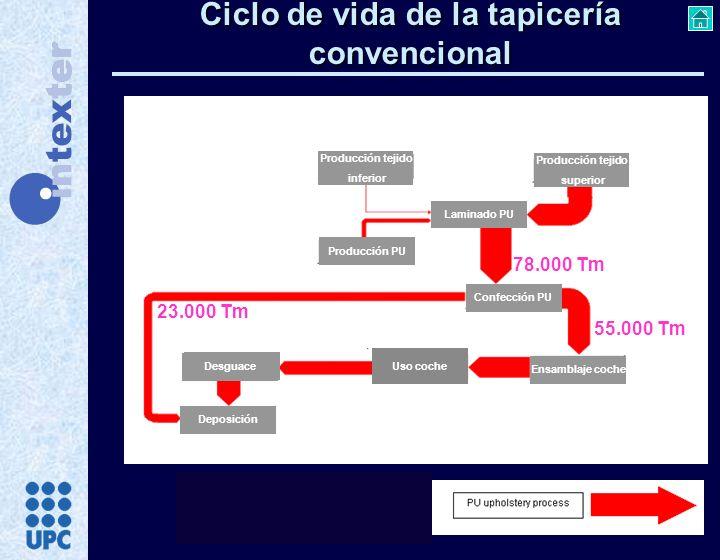 Ciclo de vida de la tapicería convencional Cardado Proceso Kunit Termocalibrado Producción PES Producción tejido superior Producción tejido inferior L