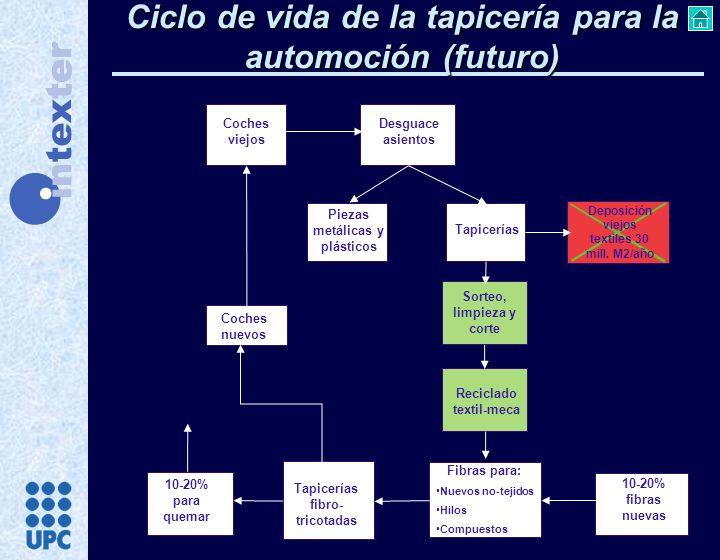 Producción durante el 15º año Cardado Proceso Kunit Termocalibrado Producción PES Producción tejido superior Laminado PES Confección PES Ensamblaje coche Uso coche Desguace Deposición Reciclado 183.178 Tm 128.225 Tm 25.569 Tm 45.750 Tm
