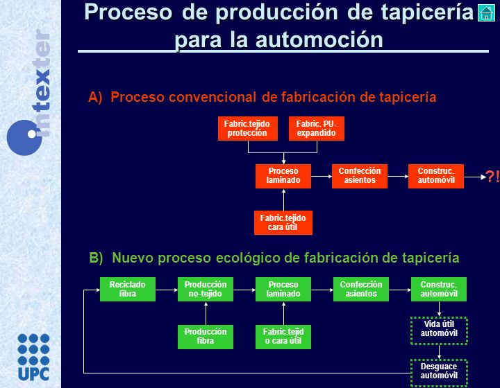 B) Nuevo proceso ecológico de fabricación de tapicería A) Proceso convencional de fabricación de tapicería Fabric.tejido protección Fabric. PU- expand