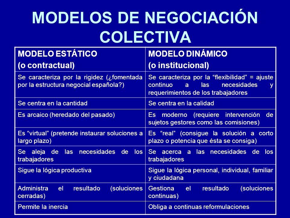 MODELOS DE NEGOCIACIÓN COLECTIVA MODELO ESTÁTICO (o contractual) MODELO DINÁMICO (o institucional) Se caracteriza por la rigidez (¿fomentada por la es