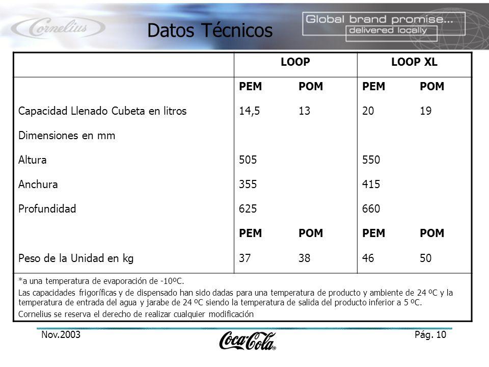 Nov.2003Pág. 10 Datos Técnicos LOOPLOOP XL PEMPOMPEMPOM Capacidad Llenado Cubeta en litros14,5132019 Dimensiones en mm Altura505550 Anchura355415 Prof