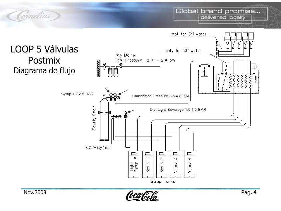 Nov.2003Pág. 4 Syrup 1.2-2.5 BAR Carbonator Pressure 3.5-4.0 BAR Diet Light Beverage 1.0-1.5 BAR LOOP 5 Válvulas Postmix Diagrama de flujo