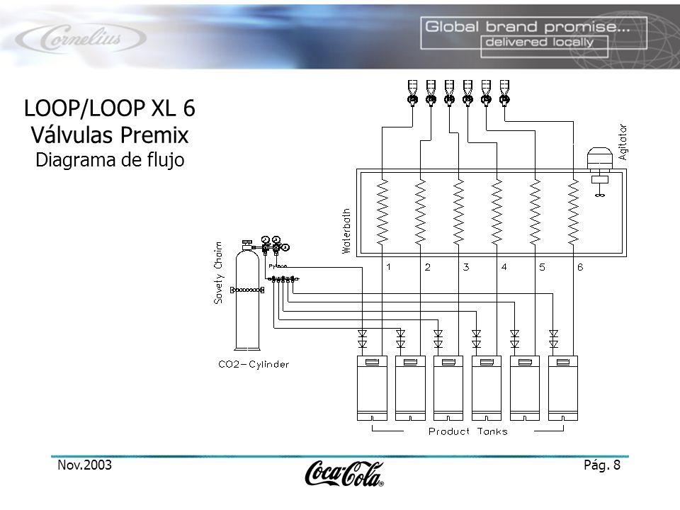 Nov.2003Pág. 8 LOOP/LOOP XL 6 Válvulas Premix Diagrama de flujo