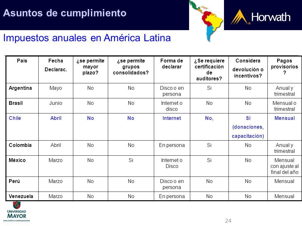 24 Asuntos de cumplimiento Impuestos anuales en América Latina PaísFecha Declarac. ¿se permite mayor plazo? ¿se permite grupos consolidados? Forma de