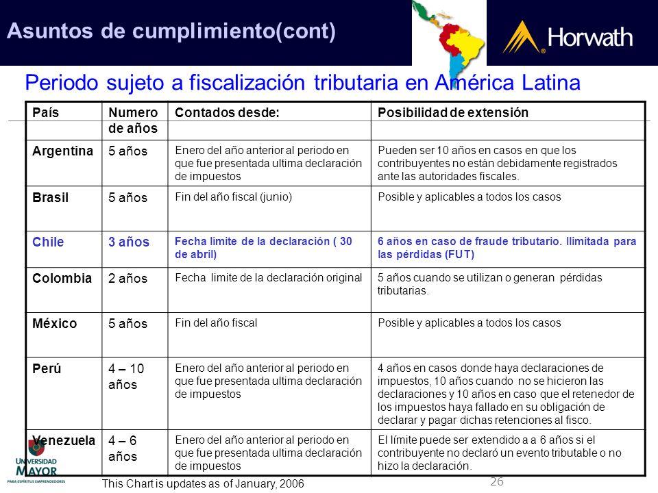 26 Asuntos de cumplimiento(cont) Periodo sujeto a fiscalización tributaria en América Latina PaísNumero de años Contados desde:Posibilidad de extensió