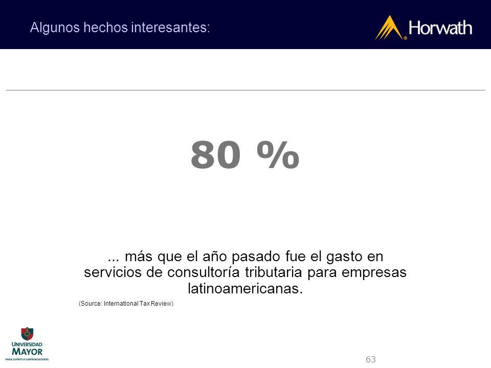 63 80 % … más que el año pasado fue el gasto en servicios de consultoría tributaria para empresas latinoamericanas. (Source: International Tax Review)