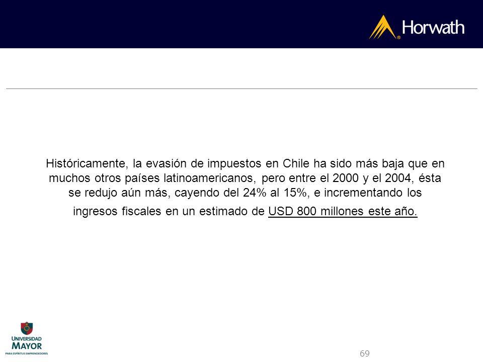 69 Históricamente, la evasión de impuestos en Chile ha sido más baja que en muchos otros países latinoamericanos, pero entre el 2000 y el 2004, ésta s