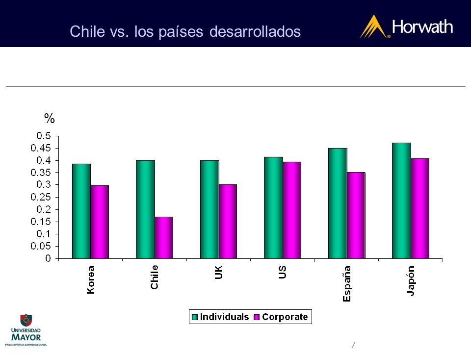 7 Chile vs. los países desarrollados %