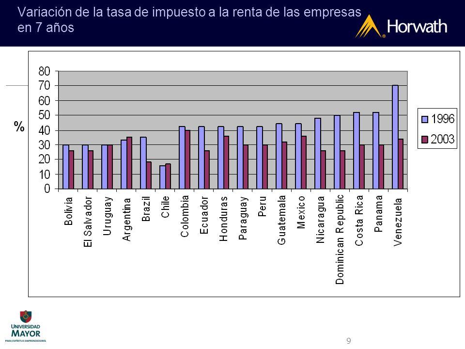 9 Variación de la tasa de impuesto a la renta de las empresas en 7 años %