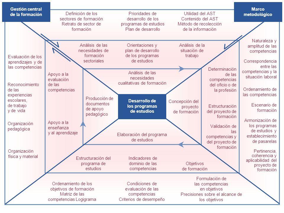 Reconocimiento de las experiencias escolares, de trabajo y de vida Evaluación de los aprendizajes y de las competencias Apoyo a la evaluación de las competencias Organización física y material Organización pedagógica Apoyo a la enseñanza y al aprendizaje Producción de documentos de apoyo pedagógico Concepción del proyecto de formación Determinación de las competencias del oficio o de la profesión Naturaleza y amplitud de las competencias Correspondencia entre las competencias y la situación laboral Estructuración del proyecto de formación Ordenamiento de las competencias Escenario de formación Armonización de los programas de estudios y establecimiento de pasarelas Validación de las competencias y del proyecto de formación Pertinencia, coherencia y aplicabilidad del proyecto de formación Análisis de las necesidades cualitativas de formación Análisis de las necesidades de formación sectoriales Definición de los sectores de formación Retrato de sector de formación Orientaciones y plan de desarrollo de los programas de estudios Prioridades de desarrollo de los programas de estudios Plan de desarrollo Análisis de la situación de trabajo Utilidad del AST Contenido del AST Método de recolección de la información Elaboración del programa de estudios Indicadores de dominio de las competencias Condiciones de evaluación de las competencias Criterios de desempeño Estructuración del programa de estudios Ordenamiento de los objetivos de formación Matriz de las competencias Logigrama Objetivos de formación Formulación de las competencias en objetivos Precisiones sobre el alcance de los objetivos Gestión central de la formación Marco metodológico Desarrollo de los programas de estudios