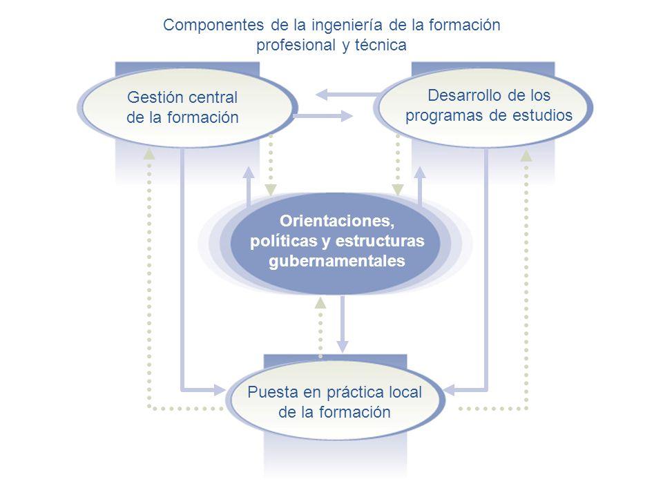 Gestión central de la formación Desarrollo de los programas de estudios Puesta en práctica local de la formación Orientaciones, políticas y estructuras gubernamentales Componentes de la ingeniería de la formación profesional y técnica