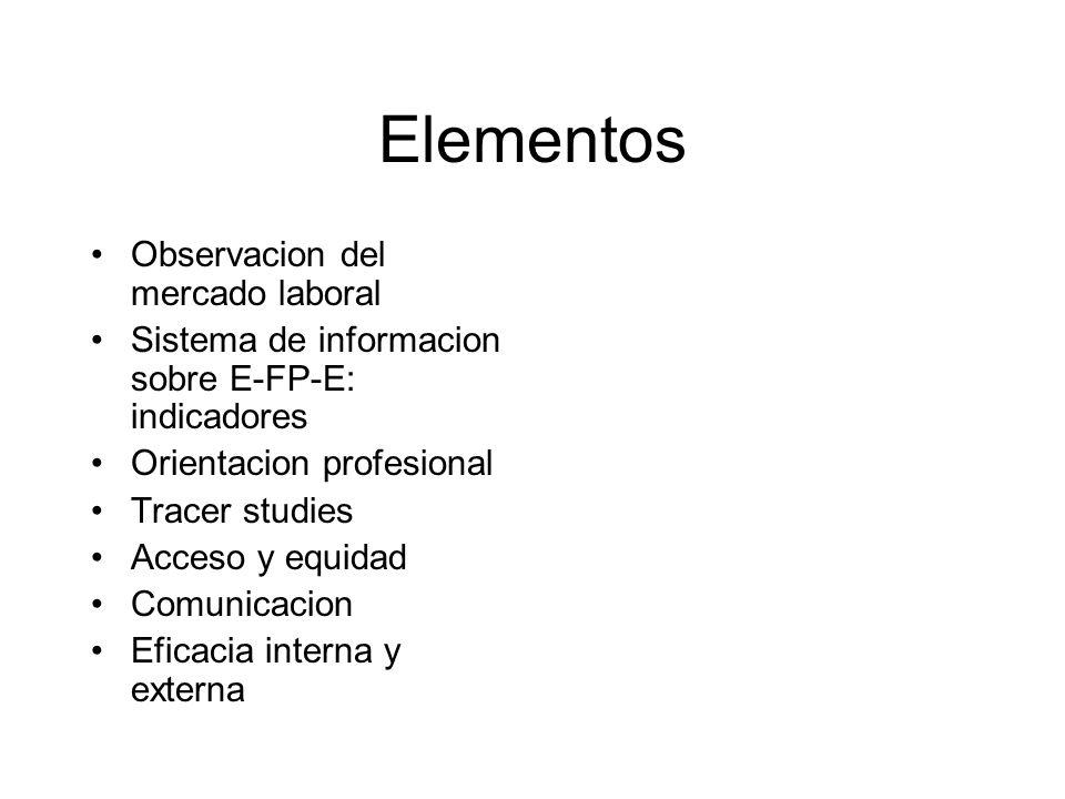 Observacion del mercado laboral Sistema de informacion sobre E-FP-E: indicadores Orientacion profesional Tracer studies Acceso y equidad Comunicacion Eficacia interna y externa