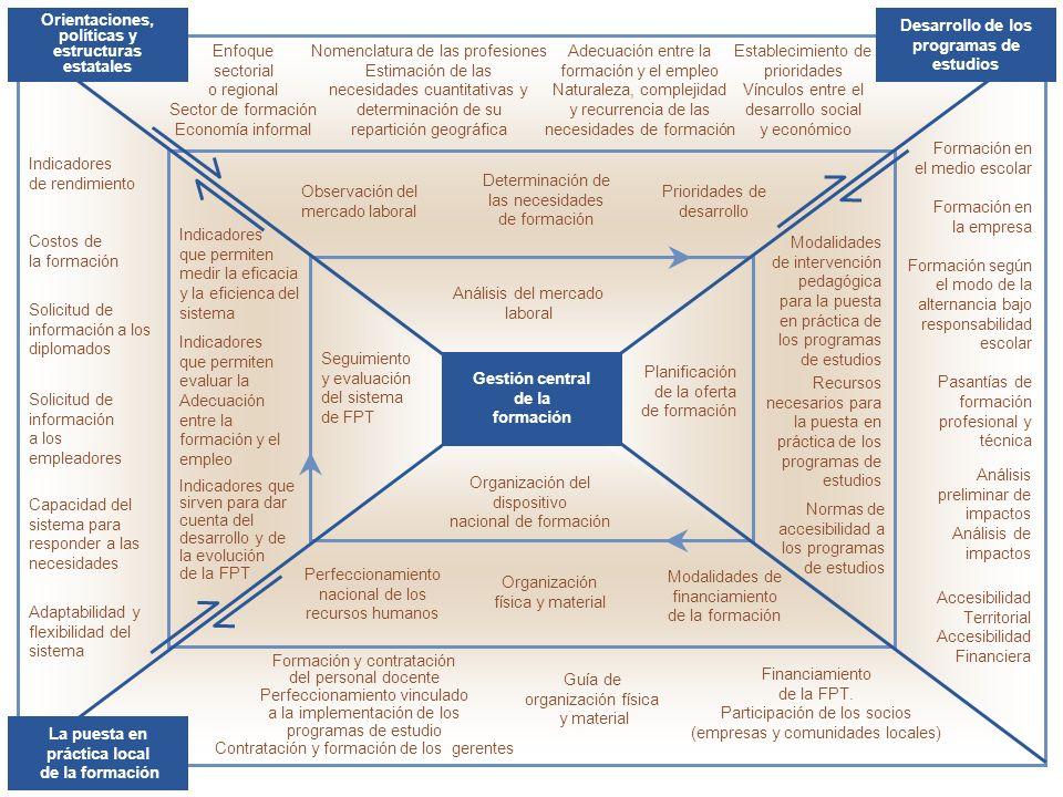 Indicadores de rendimiento Costos de la formación Indicadores que permiten medir la eficacia y la eficienca del sistema Solicitud de información a los diplomados Solicitud de información a los empleadores Indicadores que permiten evaluar la Adecuación entre la formación y el empleo Capacidad del sistema para responder a las necesidades Adaptabilidad y flexibilidad del sistema Indicadores que sirven para dar cuenta del desarrollo y de la evolución de la FPT Seguimiento y evaluación del sistema de FPT Organización del dispositivo nacional de formación Modalidades de financiamiento de la formación Financiamiento de la FPT.