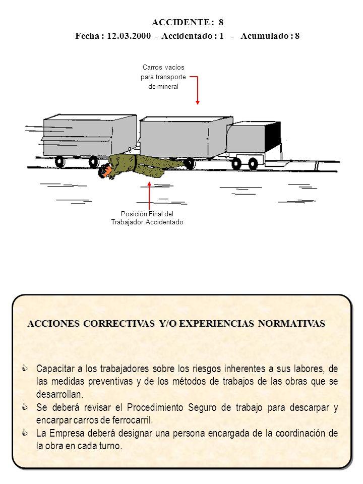 ACCIDENTE :11 Fecha : 09.05.2000 - Accidentado : 1 - Acumulado : 11 CIRCUNSTANCIA Cuando se estaba perforando la pared de un banco de una mina a Rajo Abierto, con una perforadora manual, instalado sobre una plataforma de material estéril, se produjo el desprendimiento de la pared lateral, dejando aprisionado al operador del cargador frontal que observaba la operación y lanzando, al perforista, al pie de la plataforma.
