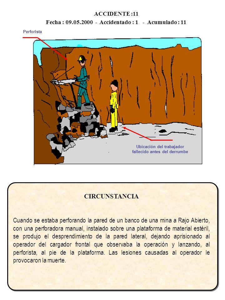 ACCIDENTE :11 Fecha : 09.05.2000 - Accidentado : 1 - Acumulado : 11 CIRCUNSTANCIA Cuando se estaba perforando la pared de un banco de una mina a Rajo