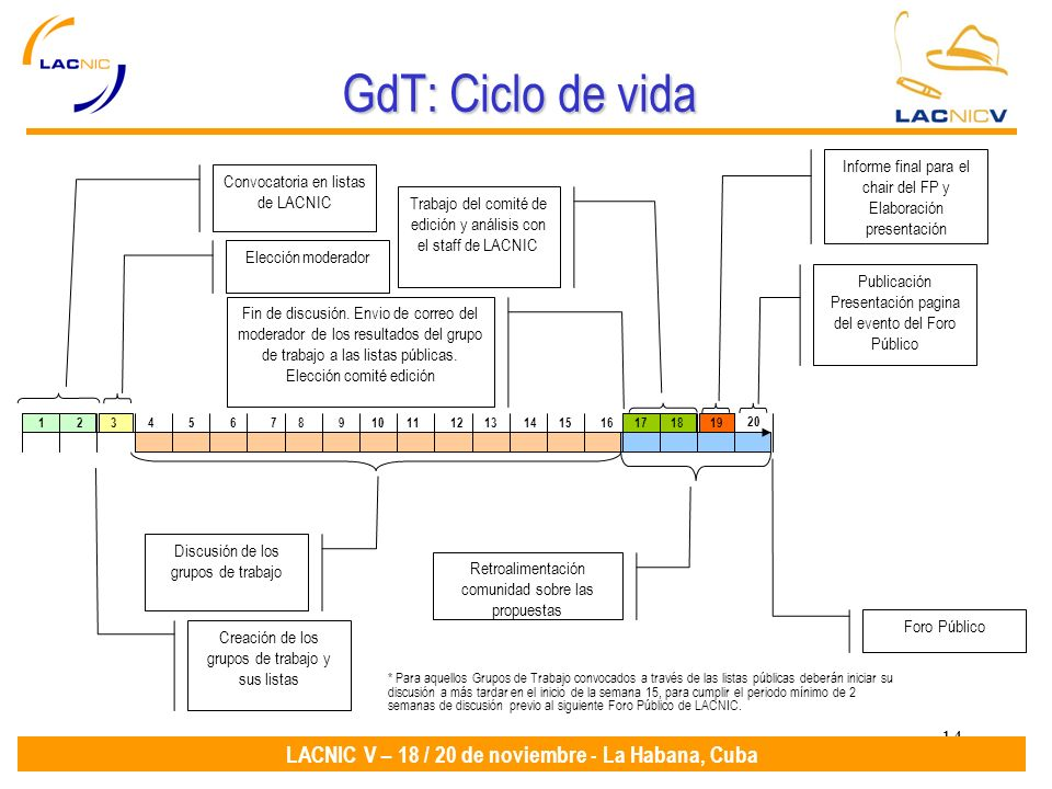 14 LACNIC V – 18 / 20 de noviembre - La Habana, Cuba GdT: Ciclo de vida Convocatoria en listas de LACNIC Discusión de los grupos de trabajo Elección moderador Fin de discusión.