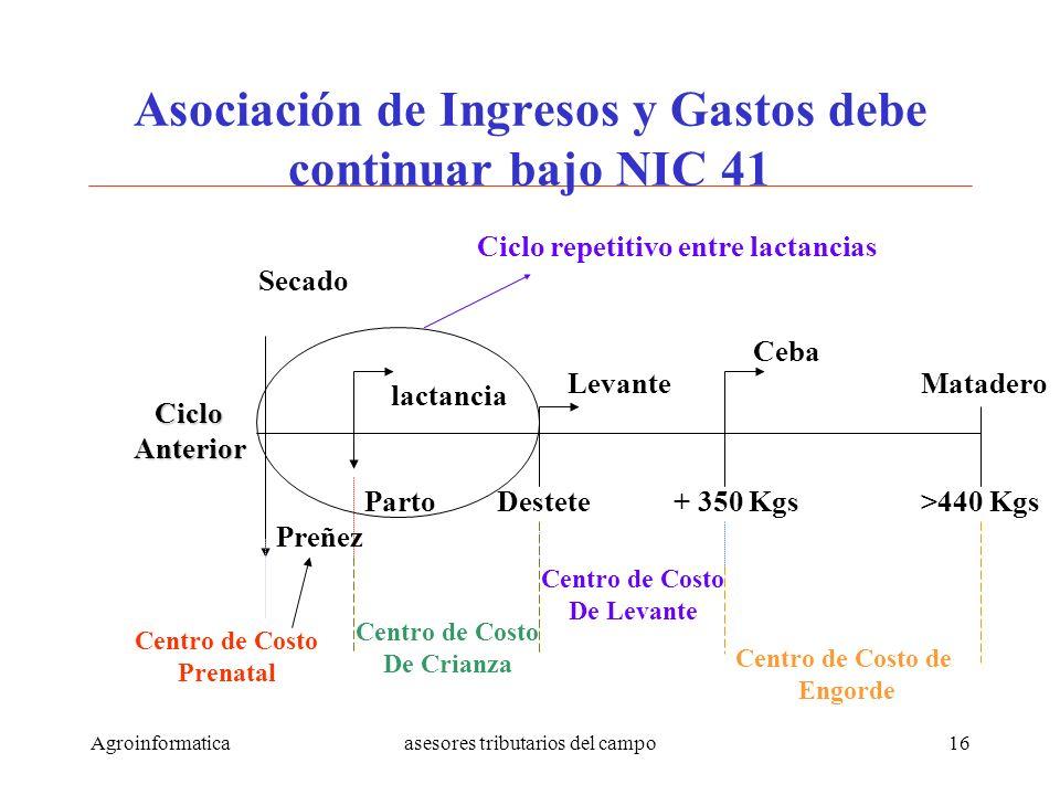 Agroinformaticaasesores tributarios del campo16 CicloAnterior Preñez Secado Centro de Costo Prenatal Centro de Costo De Crianza Parto lactancia Destet