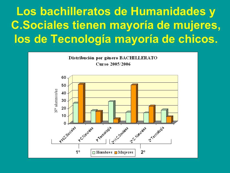 Los chicos son mayoría en PGS, y Ciclos Formativos. Las chicas en la ESO y el Bachillerato ESOP.G.S. C.F.G.S. C.F.G.M.Bachiller
